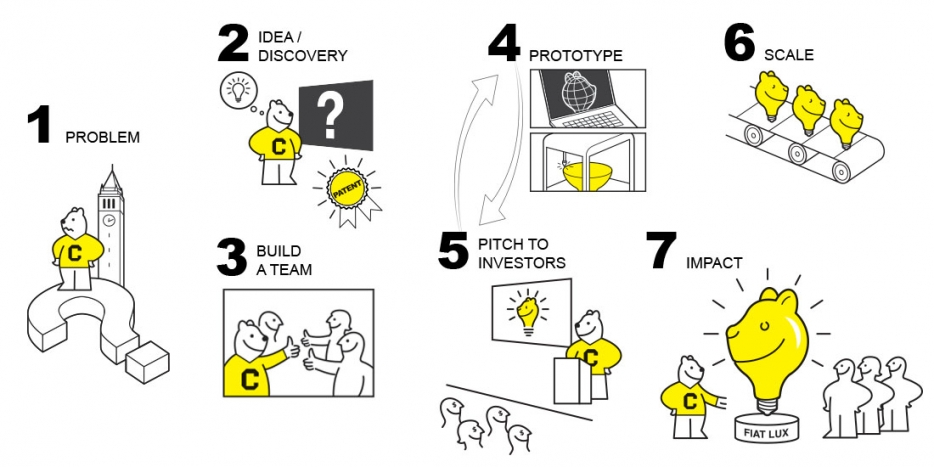 Steps to launch a startup: 1. problem 2. Idea / discovery 3. Build a team 4. Prototype 5. Pitch to investors 6. Scale 7. Impact