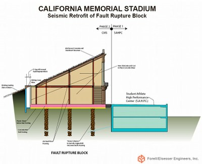 Cross-section of one of the fault-rupture blocks, sections of Memorial Stadium that sit directly over the Hayward fault, which would be self-contained and able to withstand a major quake without collapsing. COURTESY DAVID FRIEDMAN (Click image to enlarge)